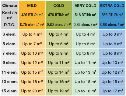 Rointe heating radiator size calculator for ceiling heights up to 3m