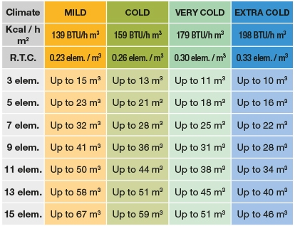 Rointe heating radiator size calculator for ceiling heights over 3m