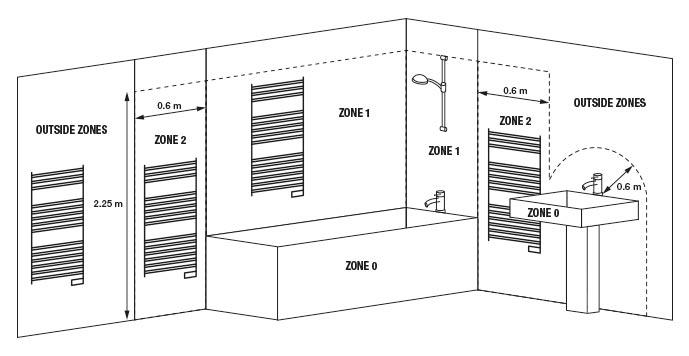 Bathroom zone diagram for correct installation of a towel rail