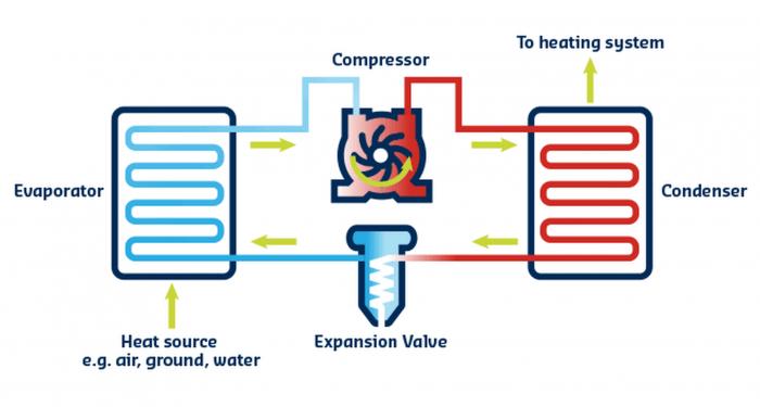 How an air source heat pump works
