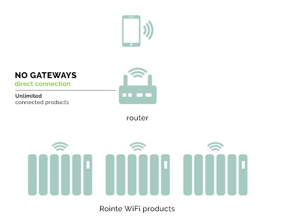 How a Rointe WiFi controlled heating system works with your router