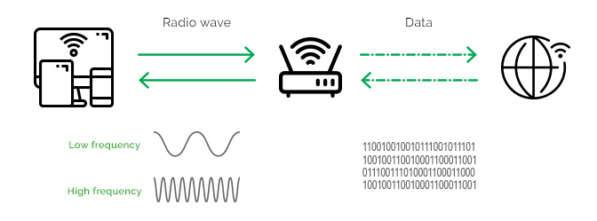 Diagram of how WiFi works with radio and data waves