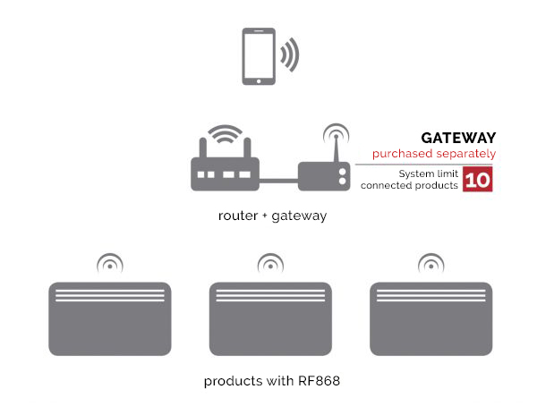 How a RF868 wifi controlled heating system works with a router and gateway