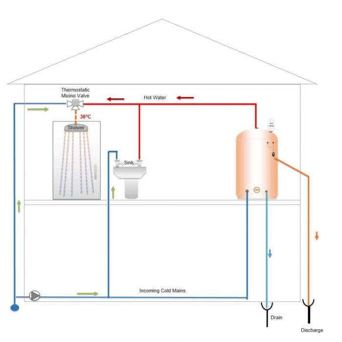 explanation diagram of an unvented hot water heater