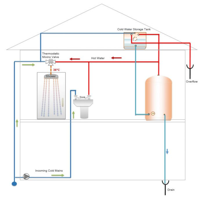 explanation diagram of a vented hot water heater